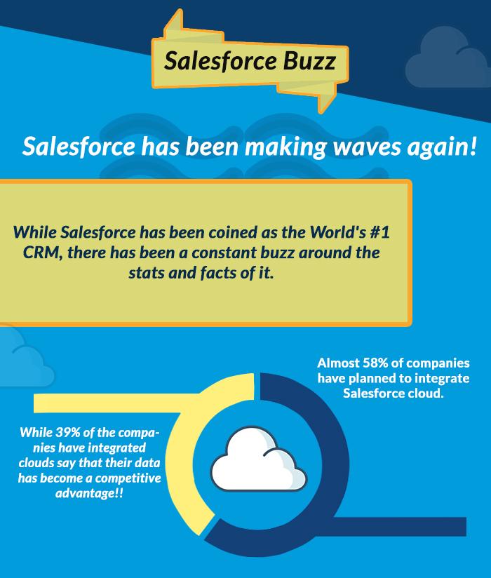 Salesforce Buzz | An Infographic