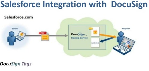 Salesforce integration with Docusign