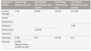 Data And File Storage Limits