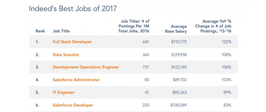 Best Jobs in 2017